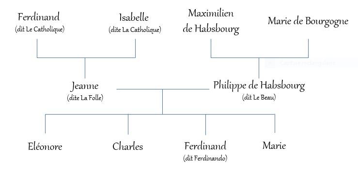 GenealogieCharles