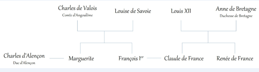 GenealogieFrançois
